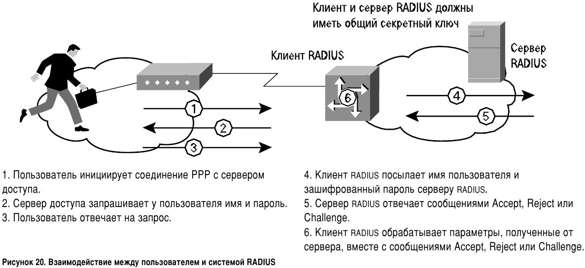 Взаимодействие между пользователем и системой RADIUS
