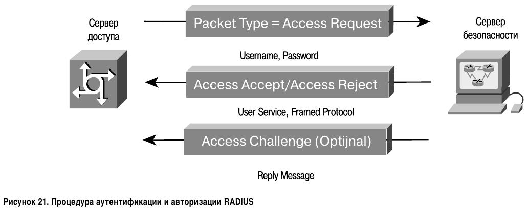 Процедура аутентификации и авторизации RADIUS