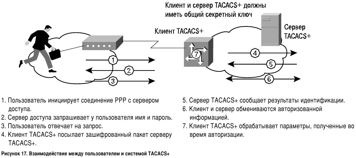 Взаимодействие между пользователем и системой TACACS+
