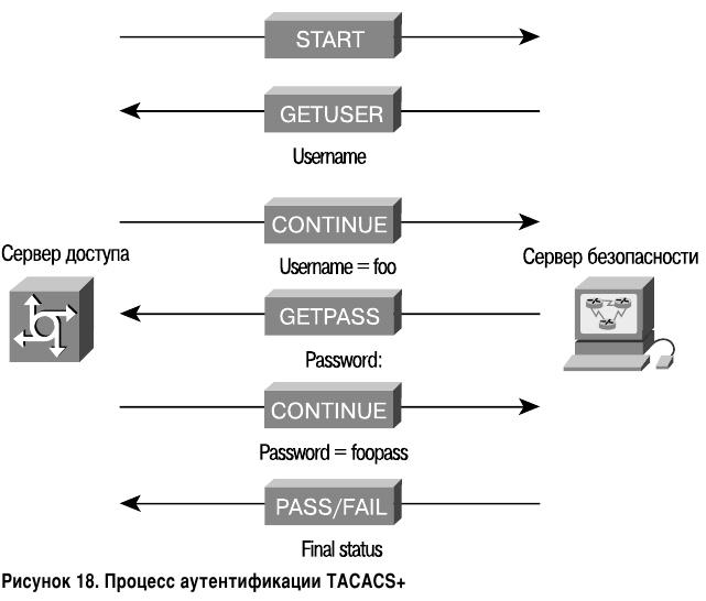Процесс аутентификации TACACS+