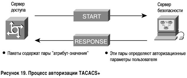 Процесс авторизации TACACS+