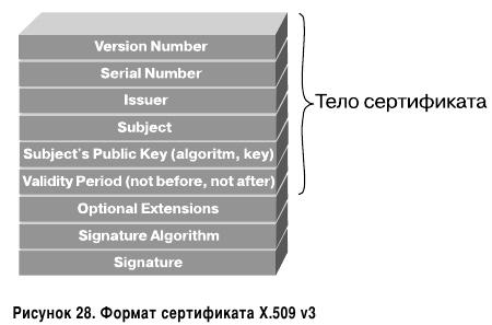 Формат сертификата X.509 v3