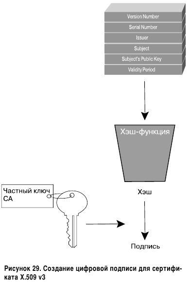 Создание цифровой подписи для сертификата X.509 v3