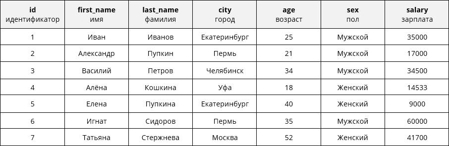 Таблица SQL
