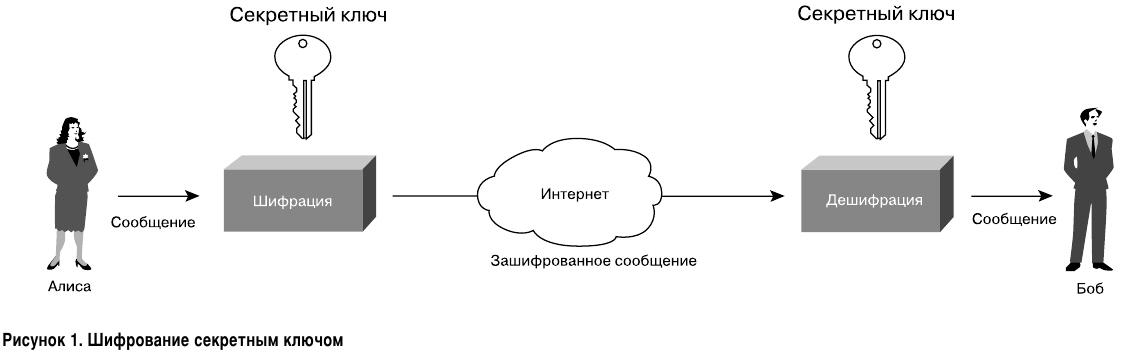 Симметричное шифрование