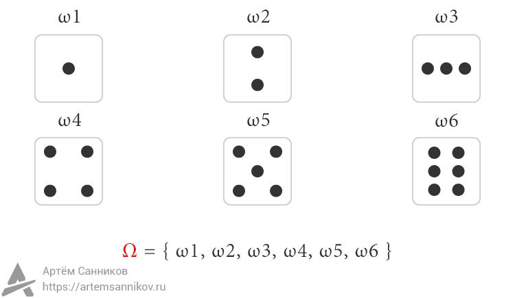 Теория вероятностей. Элементарный исход и вероятностное множество