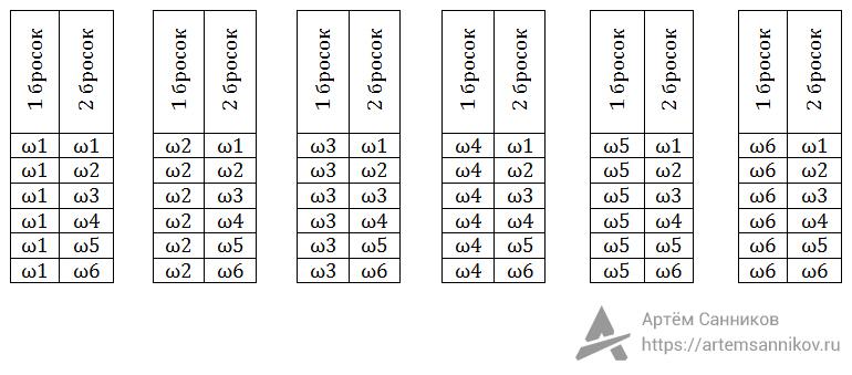 Вероятность выпадения двух нечётных чисел подряд. Игральный кубик