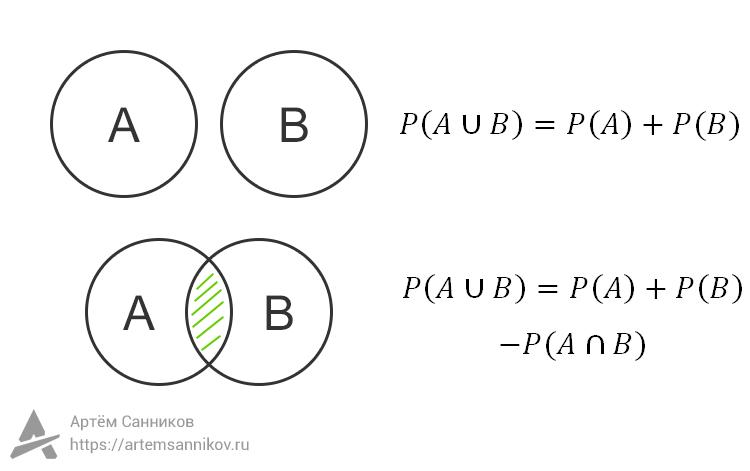 Теория вероятностей. Операция над событиями: Объединение