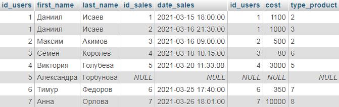 Полное внешнее соединение (FULL OUTER JOIN) в SQL