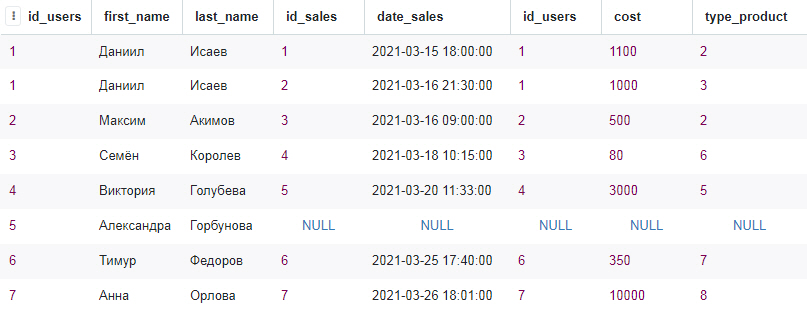 Результирующая таблица после объединения таблиц при помощи оператора LEFT OUTER JOIN