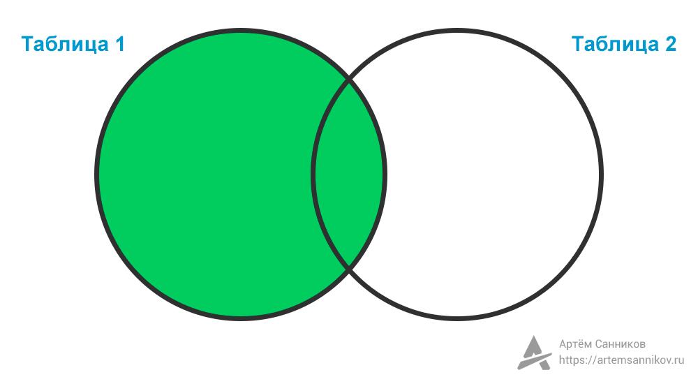 Левое внешнее соединение (LEFT OUTER JOIN) в SQL