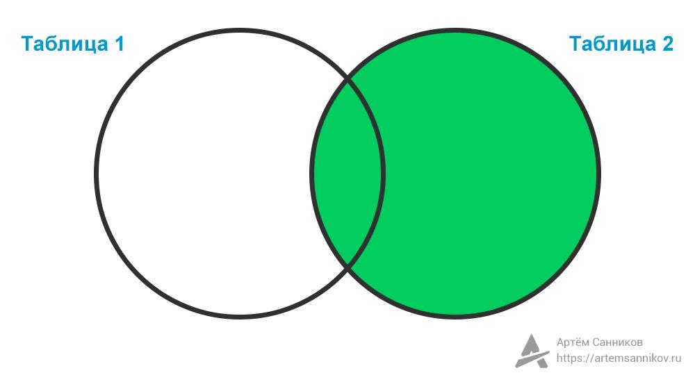 Правое внешнее соединение (RIGHT OUTER JOIN) в SQL