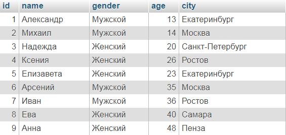 Исходные данные таблицы Users